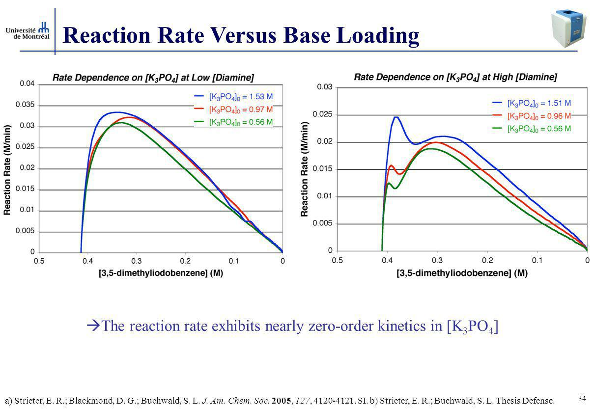 The reaction rate exhibits nearly zero-order kinetics in [K3PO4]